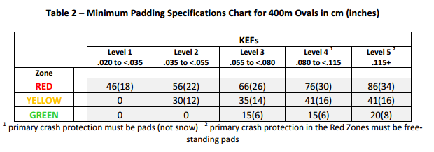 minimum-speed-skating-padding-specifications-chart