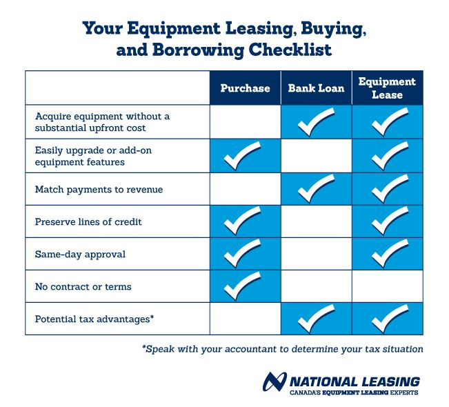 your-leasing-buying-borrowing-checklist.jpg