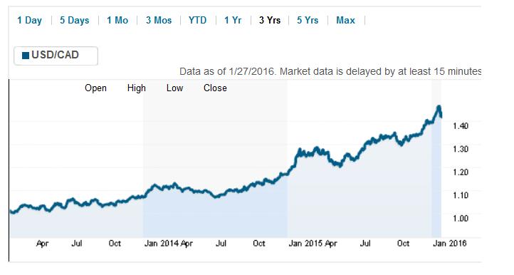 us-cdn-dollar-chart.png